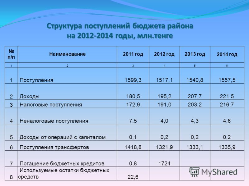 Структура поступлений бюджета района на 2012-2014 годы, млн.тенге п/п Наименование2011 год2012 год2013 год2014 год 123456 1 Поступления1599,31517,11540,81557,5 2 Доходы180,5195,2207,7221,5 3 Налоговые поступления172,9191,0203,2216,7 4 Неналоговые пос