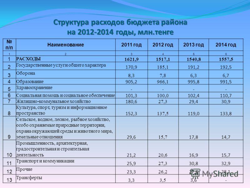 Структура расходов бюджета района на 2012-2014 годы, млн.тенге п/п Наименование2011 год2012 год2013 год2014 год 123456 1 РАСХОДЫ 1621,91517,11540,81557,5 2 Государственные услуги общего характера 170,9 185,1 191,2192,5 3 Оборона 8,3 7,8 6,36,7 4 Обра