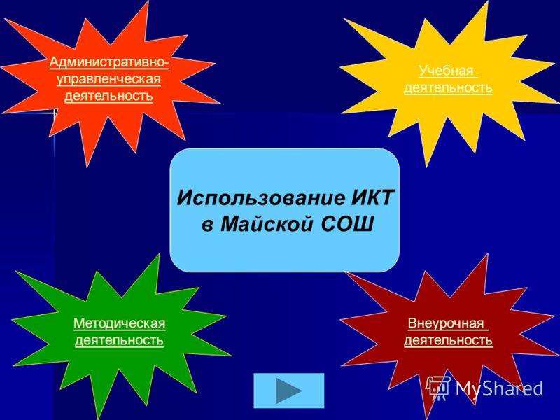 Использование ИКТ в Майской СОШ Административно- управленческая деятельность Внеурочная деятельность Учебная деятельность Методическая деятельность