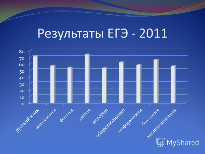 Результаты ГИА - 2011