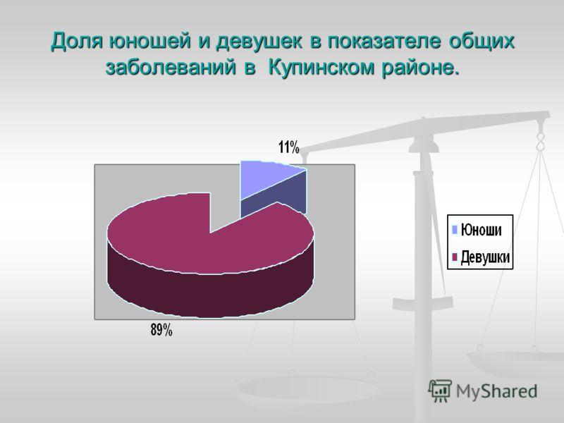 Доля юношей и девушек в показателе общих заболеваний в Купинском районе.