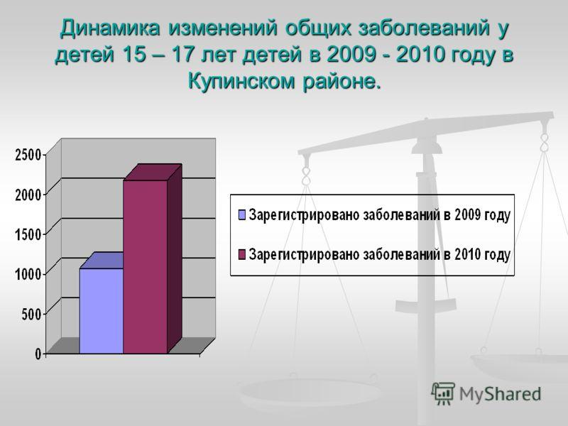 Динамика изменений общих заболеваний у детей 15 – 17 лет детей в 2009 - 2010 году в Купинском районе.