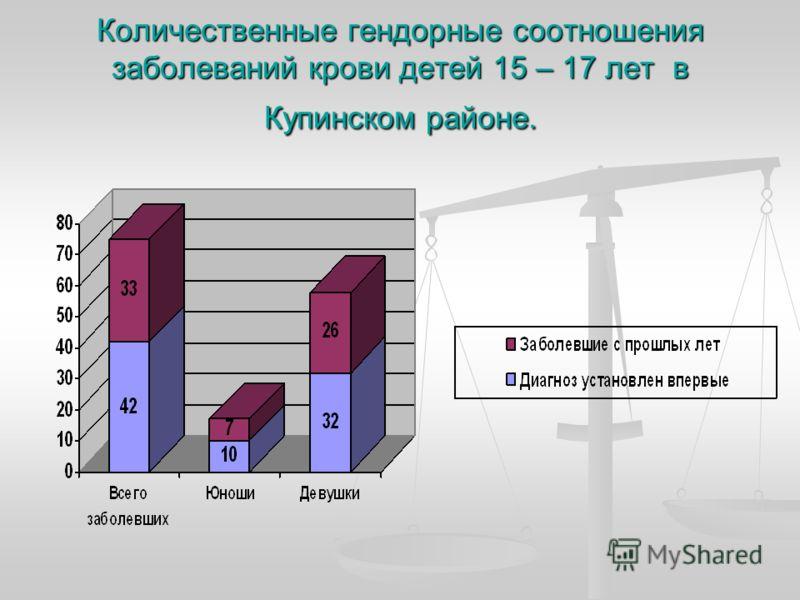 Количественные гендорные соотношения заболеваний крови детей 15 – 17 лет в Купинском районе.