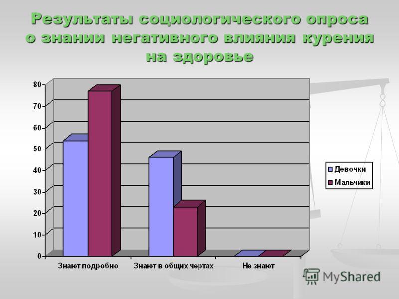 Результаты социологического опроса о знании негативного влияния курения на здоровье