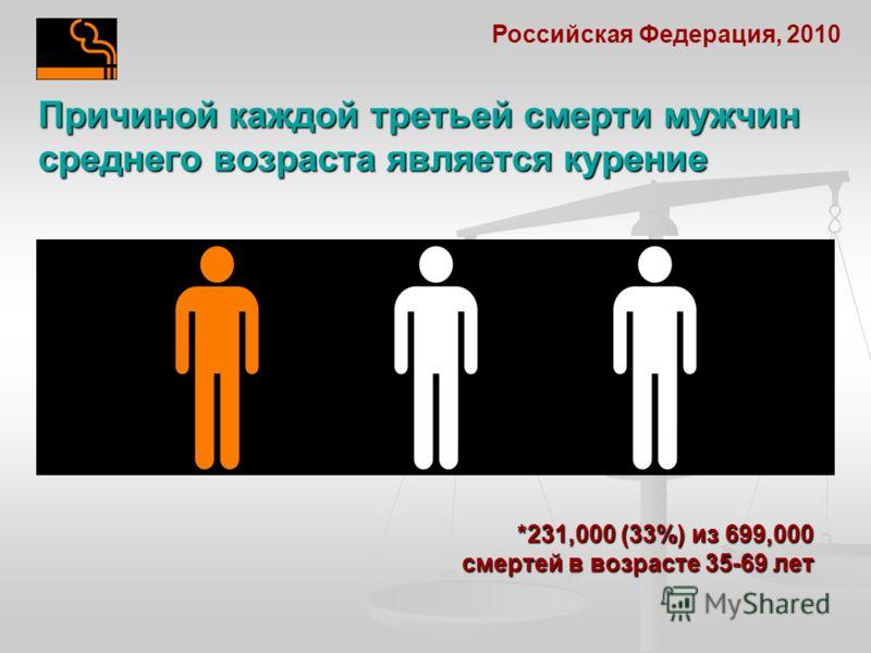 Причиной каждой третьей смерти мужчин среднего возраста является курение Российская Федерация, 2010 *231,000 (33%) из 699,000 смертей в возрасте 35-69 лет