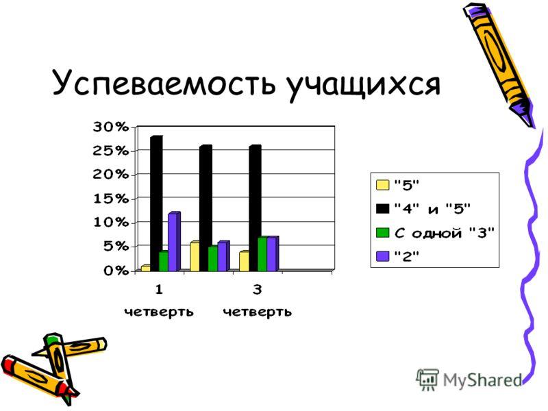Успеваемость учащихся