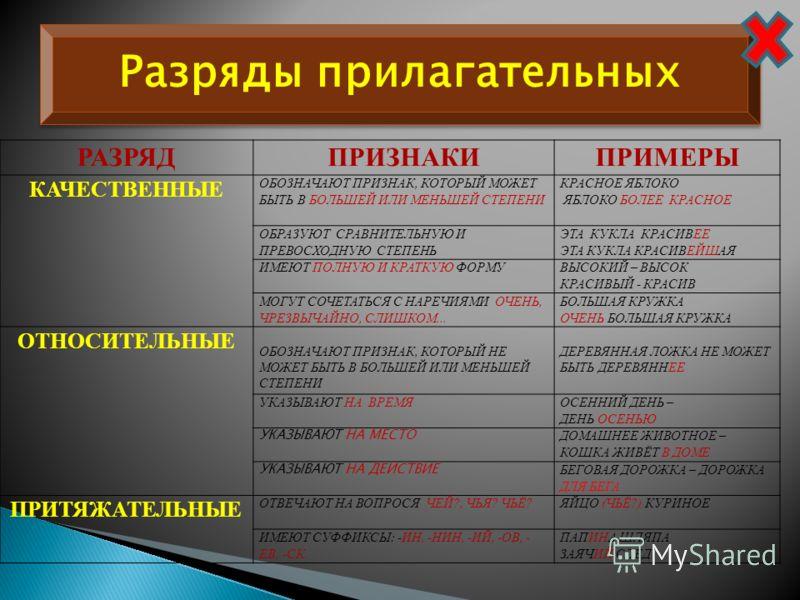 Разряды прилагательных РАЗРЯДПРИЗНАКИПРИМЕРЫ КАЧЕСТВЕННЫЕ ОБОЗНАЧАЮТ ПРИЗНАК, КОТОРЫЙ МОЖЕТ БЫТЬ В БОЛЬШЕЙ ИЛИ МЕНЬШЕЙ СТЕПЕНИ КРАСНОЕ ЯБЛОКО ЯБЛОКО БОЛЕЕ КРАСНОЕ ОБРАЗУЮТ СРАВНИТЕЛЬНУЮ И ПРЕВОСХОДНУЮ СТЕПЕНЬ ЭТА КУКЛА КРАСИВЕЕ ЭТА КУКЛА КРАСИВЕЙШАЯ