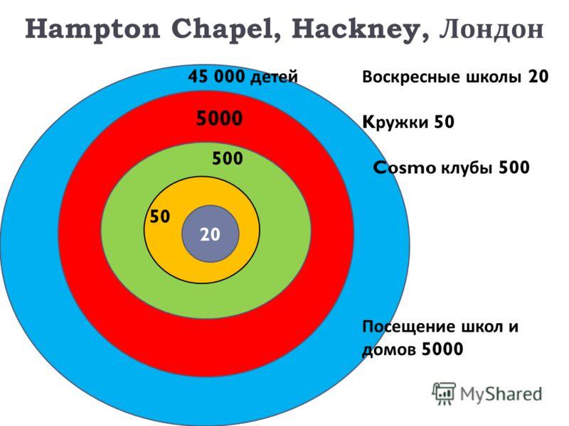 Hampton Chapel, Hackney, Лондон 50 20 500 5000 50 20 45 000 детейВоскресные школы 20 K ружки 50 Cosmo клубы 500 Посещение школ и домов 5000