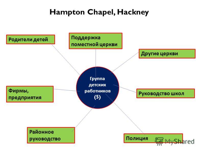 Hampton Chapel, Hackney Группа детских работников (5) Поддержка поместной церкви Родители детей Фирмы, предприятия Районное руководство Другие церкви Руководство школ Полиция