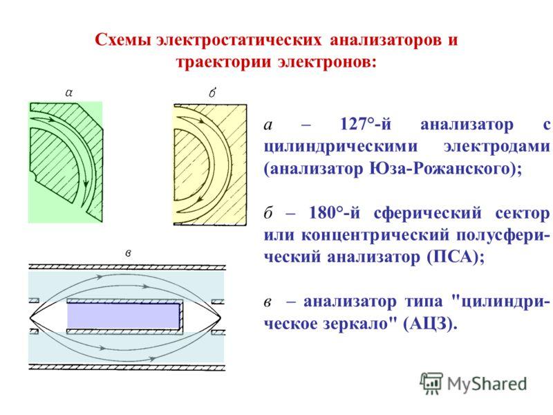 а – 127°-й анализатор с цилиндрическими электродами (анализатор Юза-Рожанского); б – 180°-й сферический сектор или концентрический полусфери- ческий анализатор (ПСА); в – анализатор типа