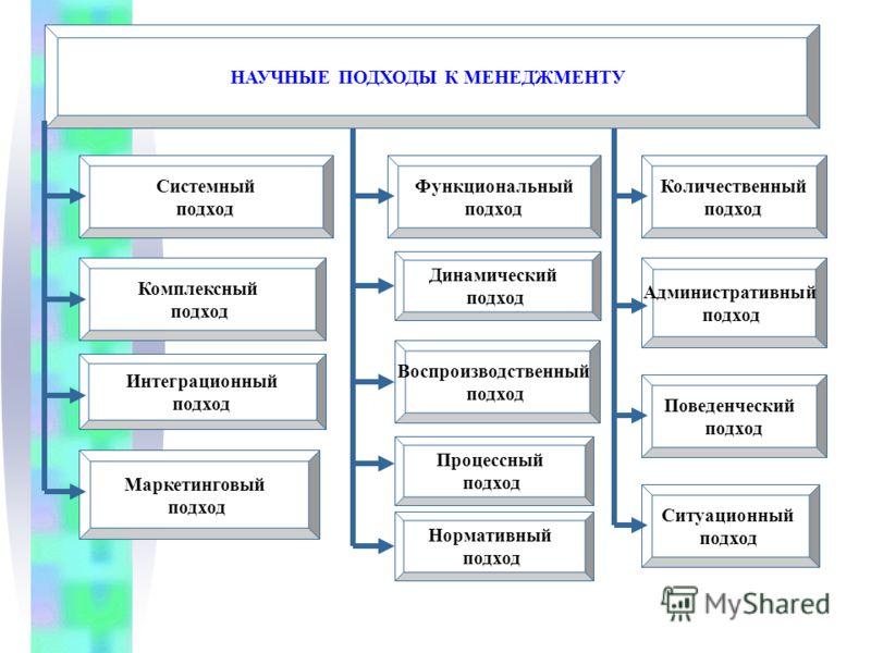 НАУЧНЫЕ ПОДХОДЫ К МЕНЕДЖМЕНТУ Системный подход Комплексный подход Интеграционный подход Нормативный подход Количественный подход Маркетинговый подход Функциональный подход Динамический подход Административный подход Поведенческий подход Процессный по