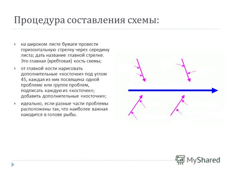 Процедура составления схемы : на широком листе бумаги провести горизонтальную стрелку через середину листа ; дать название главной стрелке. Это главная ( хребтовая ) кость схемы ; от главной кости нарисовать дополнительные « косточки » под углом 45,