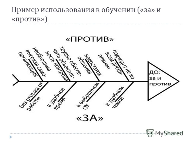 Пример использования в обучении (« за » и « против »)