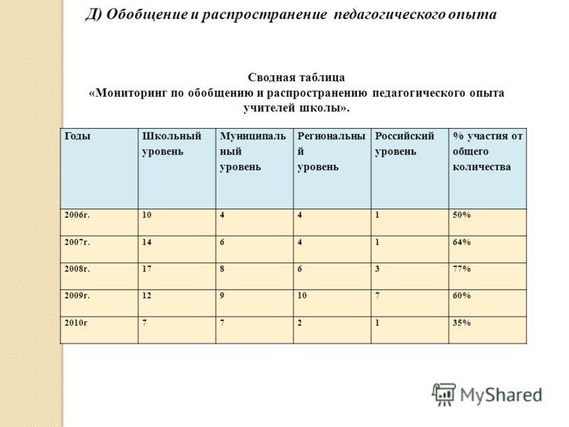 Годы Школьный уровень Муниципаль ный уровень Региональны й уровень Российский уровень % участия от общего количества 2006г.1044150% 2007г.1464164% 2008г.1786377% 2009г.12910760% 2010г772135% Д) Обобщение и распространение педагогического опыта Сводна