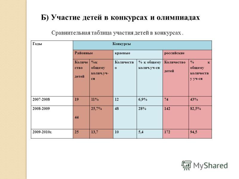 Годы Конкурсы Районныекраевыероссийские Количе ство детей %к общему колич.уч- ся Количеств о % к общему колич.уч-ся Количество детей % к общему количеств у уч-ся 2007-20081911%126,9%7443% 2008-2009 44 25,7%4828%14282,5% 2009-2010г.2513,7105,417294,5
