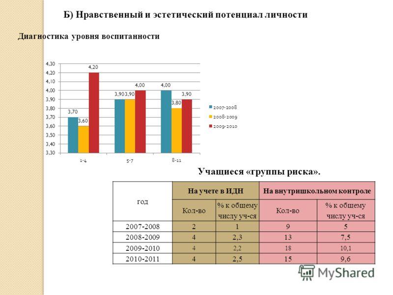 Б) Нравственный и эстетический потенциал личности Диагностика уровня воспитанности год На учете в ИДННа внутришкольном контроле Кол-во % к общему числу уч-ся Кол-во % к общему числу уч-ся 2007-20082195 2008-200942,3137,5 2009-2010 42,21810,1 2010-201