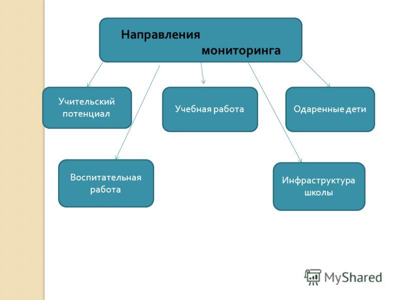 Направления мониторинга Учительский потенциал Учебная работаОдаренные дети Воспитательная работа Инфраструктура школы