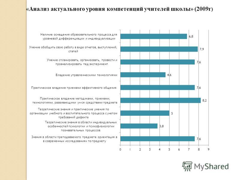 «Анализ актуального уровня компетенций учителей школы» (2009г )