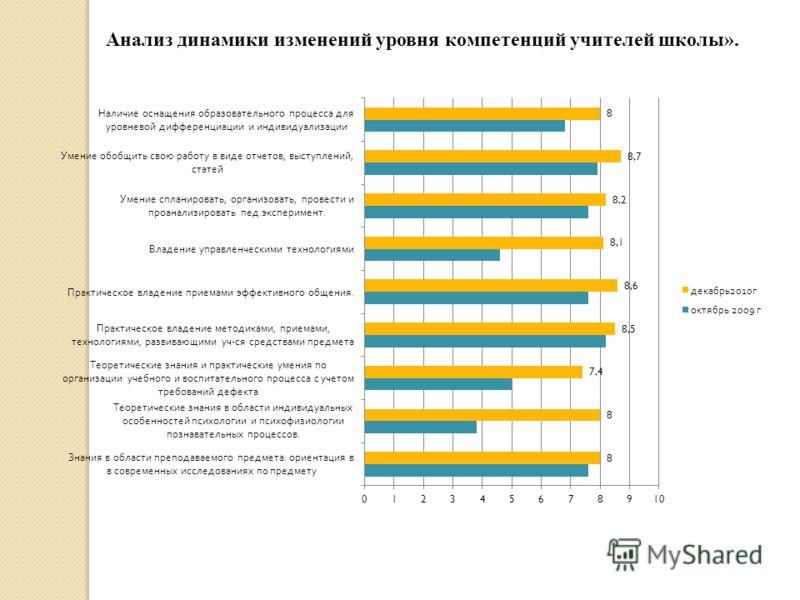 Анализ динамики изменений уровня компетенций учителей школы».