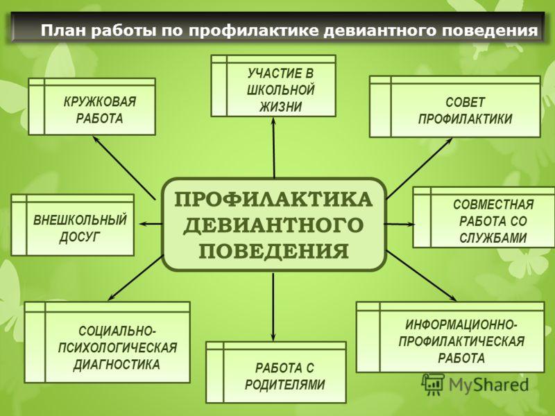 План работы по профилактике девиантного поведения ПРОФИЛАКТИКА ДЕВИАНТНОГО ПОВЕДЕНИЯ СОВЕТ ПРОФИЛАКТИКИ ИНФОРМАЦИОННО- ПРОФИЛАКТИЧЕСКАЯ РАБОТА КРУЖКОВАЯ РАБОТА СОЦИАЛЬНО- ПСИХОЛОГИЧЕСКАЯ ДИАГНОСТИКА УЧАСТИЕ В ШКОЛЬНОЙ ЖИЗНИ РАБОТА С РОДИТЕЛЯМИ СОВМЕС