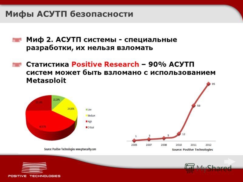 Мифы АСУТП безопасности Миф 2. АСУТП системы - специальные разработки, их нельзя взломать Статистика Positive Research – 90% АСУТП систем может быть взломано с использованием Metasploit