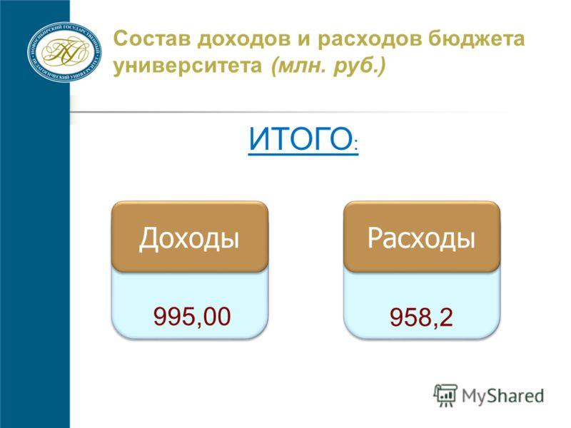 Состав доходов и расходов бюджета университета (млн. руб.) ИТОГО : Доходы 995,00 958,2 Расходы
