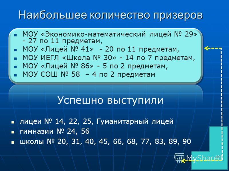Наибольшее количество призеров МОУ «Экономико-математический лицей 29» - 27 по 11 предметам, МОУ «Лицей 41» - 20 по 11 предметам, МОУ ИЕГЛ «Школа 30» - 14 по 7 предметам, МОУ «Лицей 86» - 5 по 2 предметам, МОУ СОШ 58 – 4 по 2 предметам Успешно выступ