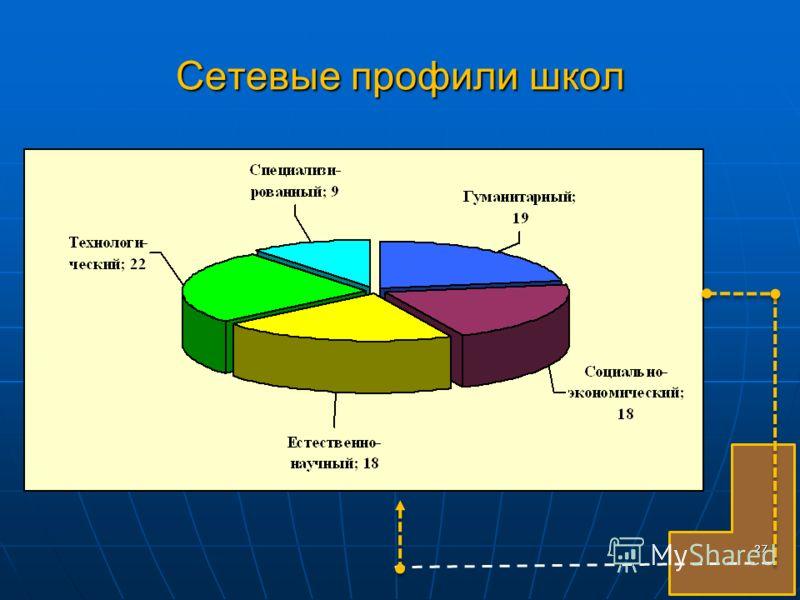 Сетевые профили школ 27