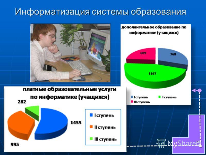 Информатизация системы образования 33