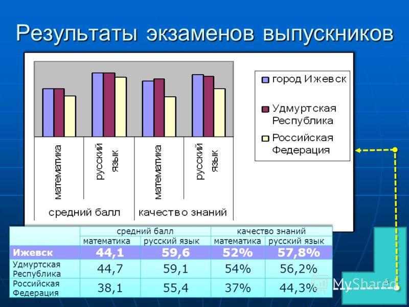 Результаты экзаменов выпускников 5