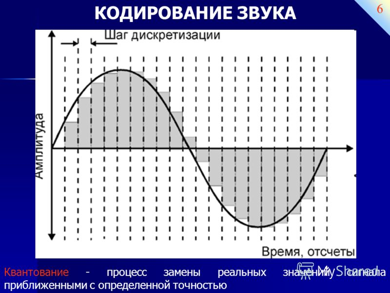 6 Квантование - процесс замены реальных значений сигнала приближенными с определенной точностью