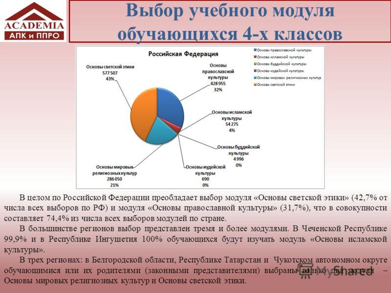 Выбор учебного модуля обучающихся 4-х классов 31 В целом по Российской Федерации преобладает выбор модуля «Основы светской этики» (42,7% от числа всех выборов по РФ) и модуля «Основы православной культуры» (31,7%), что в совокупности составляет 74,4%