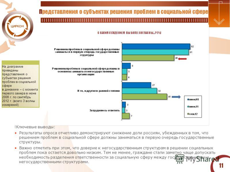 11 Представления о субъектах решения проблем в социальной сфере На диаграмме приведены представления о субъектах решения проблем в социальной сфере в динамике – с момента первого замера в июне 2008 г. по сентябрь 2012 г. (всего 3 волны измерений) !Кл