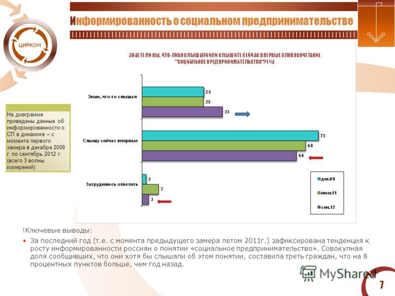 7 Информированность о социальном предпринимательстве !Ключевые выводы: За последний год (т.е. с момента предыдущего замера летом 2011г.) зафиксирована тенденция к росту информированности россиян о понятии «социальное предпринимательство». Совокупная