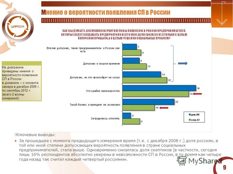 9 Мнение о вероятности появления СП в России На диаграмме приведены мнения о вероятности появления СП в России в динамике – с момента замера в декабре 2008 г.. по сентябрь 2012 г. (всего 2 волны измерений) !Ключевые выводы: За прошедшее с момента пре