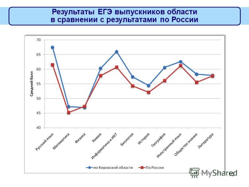10 Результаты ЕГЭ выпускников области в сравнении с результатами по России