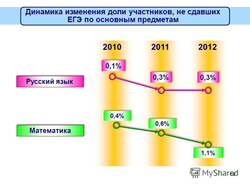 14 Динамика изменения доли участников, не сдавших ЕГЭ по основным предметам 0,1% Русский язык 20102011 0,4% Математика 0,3% 2012 0,6% 1,1%