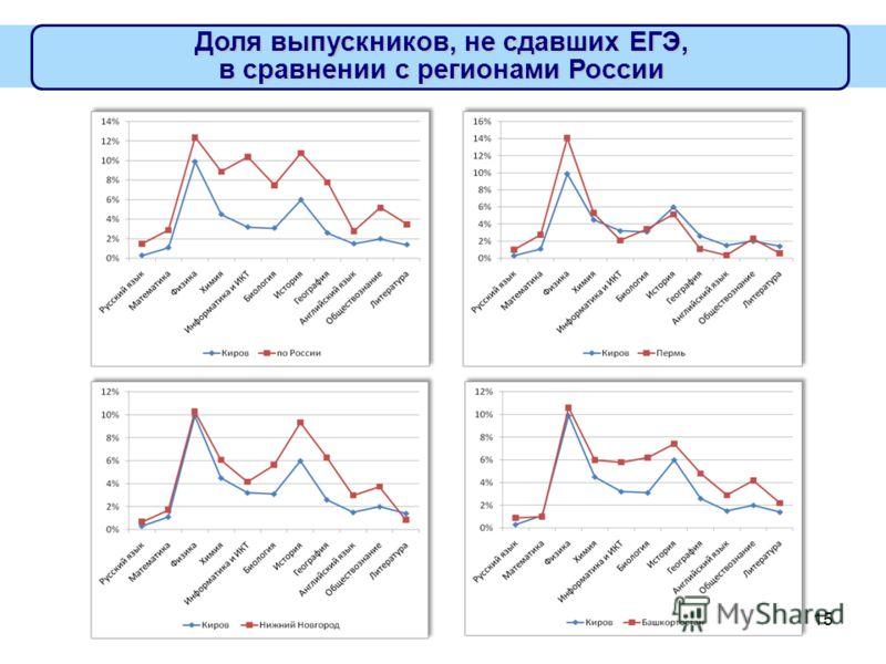 15 Доля выпускников, не сдавших ЕГЭ, в сравнении с регионами России