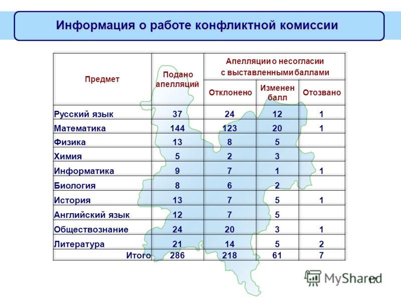 17 Информация о работе конфликтной комиссии