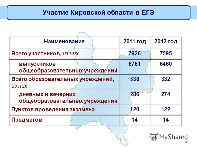 2 Участие Кировской области в ЕГЭ