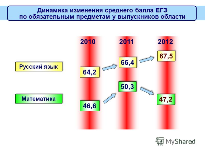 7 Динамика изменения среднего балла ЕГЭ по обязательным предметам у выпускников области 64,264,2 64,264,2 66,4 Русский язык 20102011 46,6 50,3 Математика 67,5 2012 47,2