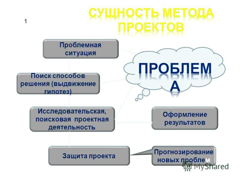 Проблемная ситуация Поиск способов решения (выдвижение гипотез) Исследовательская, поисковая проектная деятельность Защита проекта Оформление результатов Прогнозирование новых пробле м 1