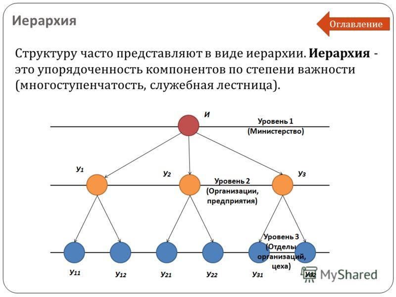 Иерархия Структуру часто представляют в виде иерархии. Иерархия - это упорядоченность компонентов по степени важности ( многоступенчатость, служебная лестница ). Оглавление
