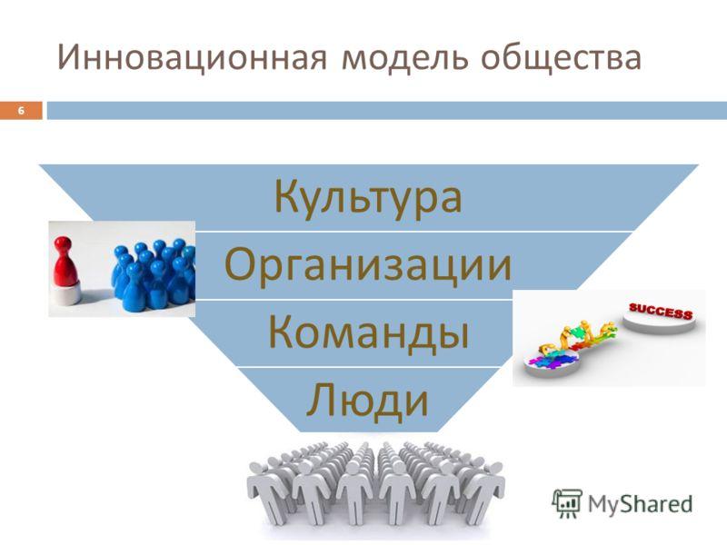 Инновационная модель общества 6 Культура Организации Команды Люди 6