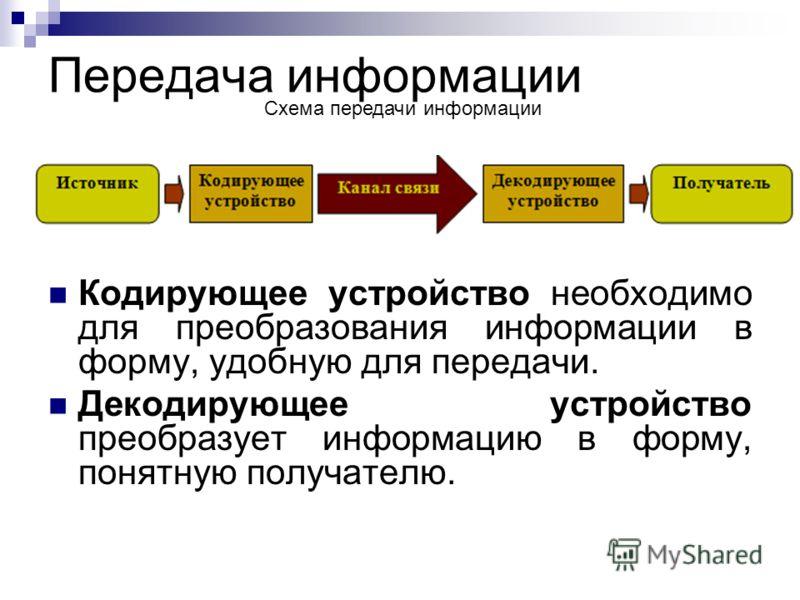 Передача информации Кодирующее устройство необходимо для преобразования информации в форму, удобную для передачи. Декодирующее устройство преобразует информацию в форму, понятную получателю. Схема передачи информации