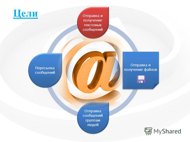 Отправка и получение текстовых сообщений Отправка и получение файлов Отправка сообщений группам людей Пересылка сообщений Цели