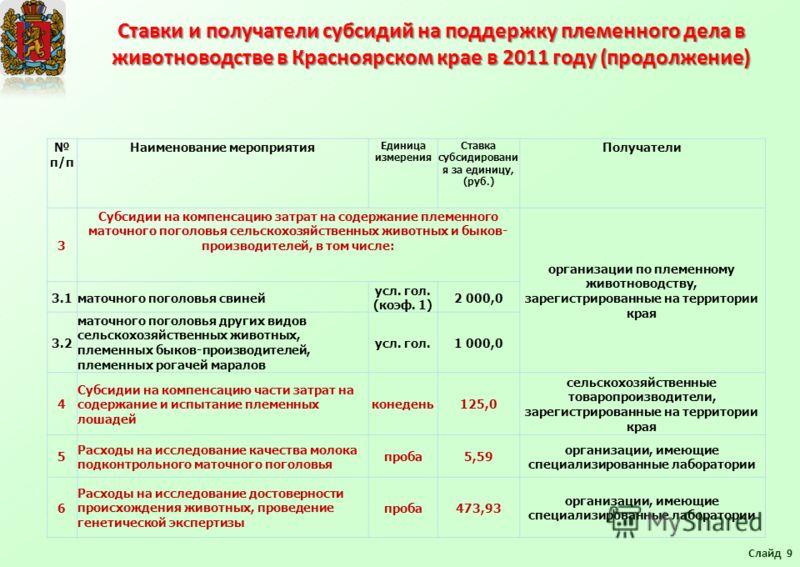 Ставки и получатели субсидий на поддержку племенного дела в животноводстве в Красноярском крае в 2011 году (продолжение) Слайд 9 п/п Наименование мероприятия Единица измерения Ставка субсидировани я за единицу, (руб.) Получатели 3 Субсидии на компенс