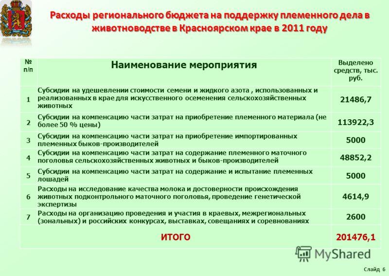 Расходы регионального бюджета на поддержку племенного дела в животноводстве в Красноярском крае в 2011 году Слайд 6 п/п Наименование мероприятия Выделено средств, тыс. руб. 1 Субсидии на удешевлении стоимости семени и жидкого азота, использованных и