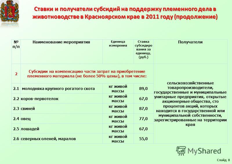 Ставки и получатели субсидий на поддержку племенного дела в животноводстве в Красноярском крае в 2011 году (продолжение) Слайд 8 п/п Наименование мероприятия Единица измерения Ставка субсидиро вания за единицу, (руб.) Получатели 2 Субсидии на компенс