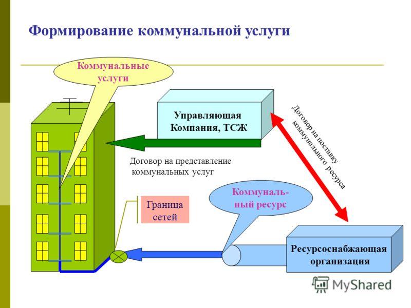 обязанности ресурсоснабжающей организации перед потребителем